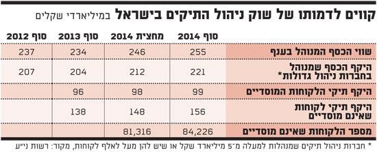 קווים לדמותו של שוק ניהול התיקים בישראל