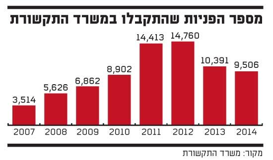 מספר הפניות שהתקבלו במשרד התקשורת