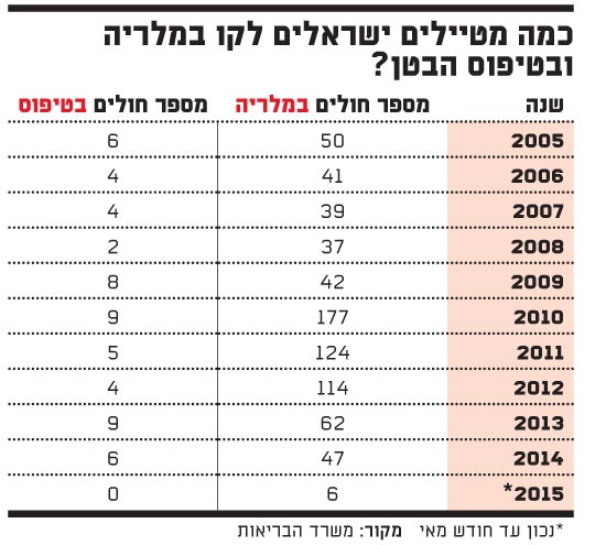 כמה מטיילים ישראלים לקו במלריה ובטיפוס
