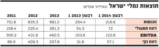 תוצאות נמלי ישראל