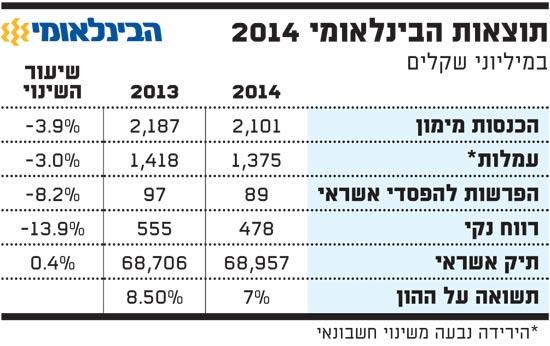 תוצאות הבינלאומי 2014