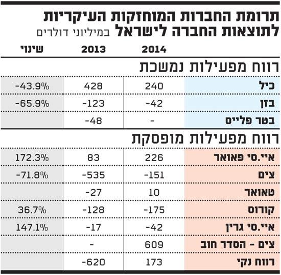 תרומת החברות המוחזקות העיקריות של החברה לישראל