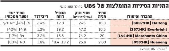 המניות הסיניות המומלצות של UBS 18-2-15