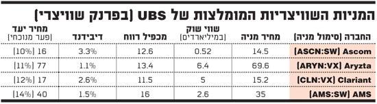 המניות השוויצריות UBS