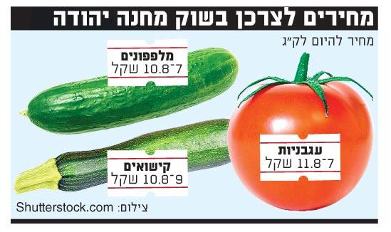 מחירים לצרכן בשוק מחנה יהודה