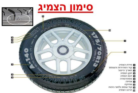 סימון הצמיג/ קרדיט: הרשות הלאומית לבטיחות בדרכים