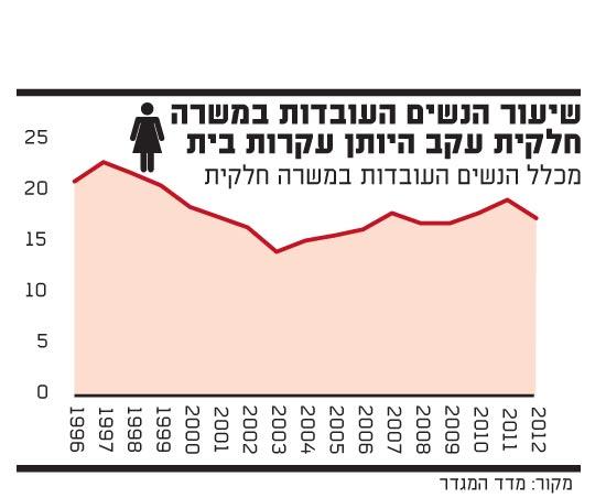 שיעור הנשים העובדות במשרה חלקית