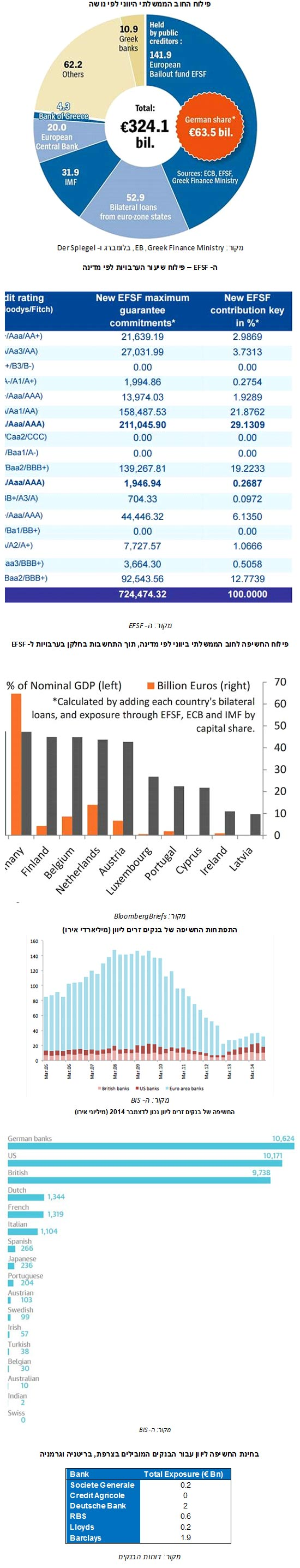 חובות יוון