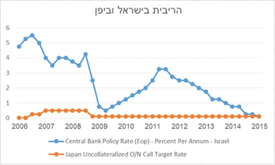 הריבית בישראל וביפן
