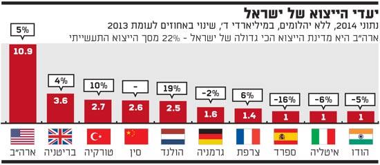 יעדי הייצוא של ישראל