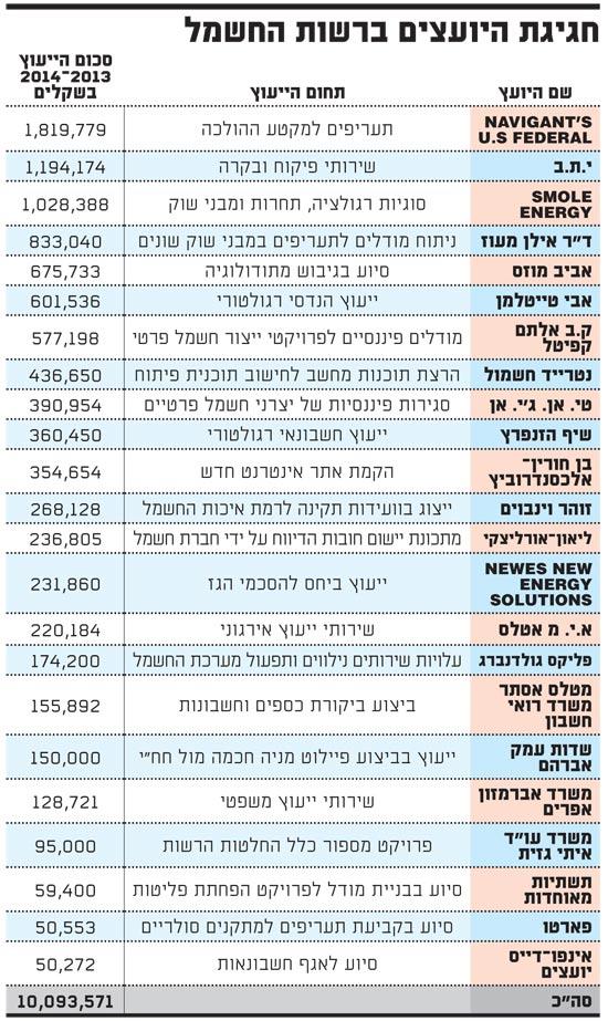 חגיגת היועצים החיצוניים בבנק ישראל