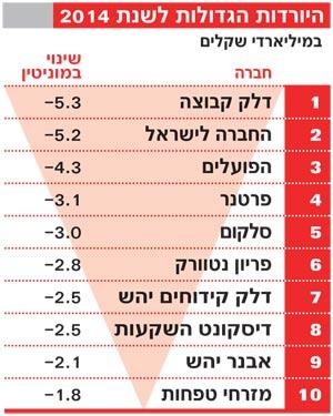 מדד מוניטין-העולות והיורדות הגדולות 2