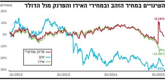 השינויים במחיר הזהב