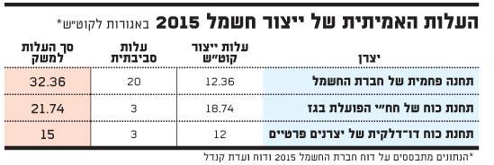 העלות האמיתית של ייצור חשמל 2015