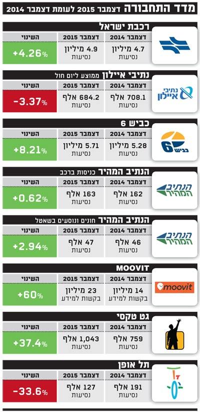 מדד התחבורה אינפו