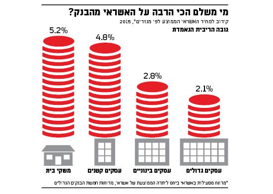 מי משלם הכי הרבה על האשראי מהבנק