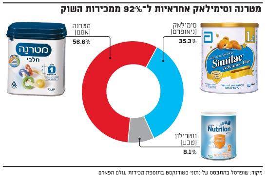 מטרנה וסימילאק אחראיות ל-92% ממכירות השוק