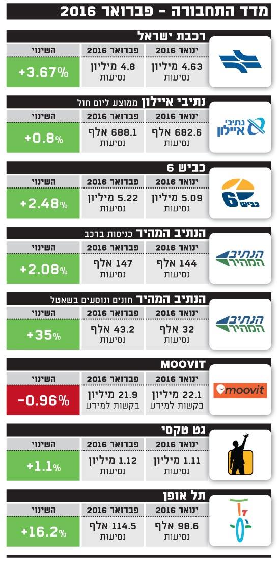 מדד התחבורה - פברואר 2016