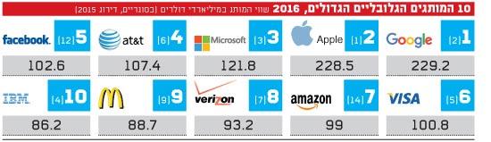 המותגים הגלובליים הגדולים-2016