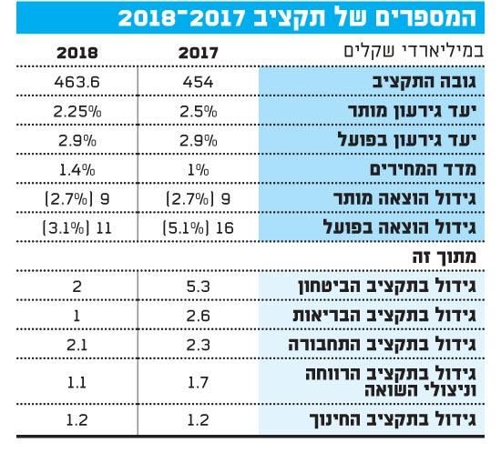 המספרים של תקציב