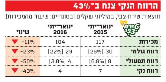 טירת צבי - הרווח התפעולי ירד ב-50%