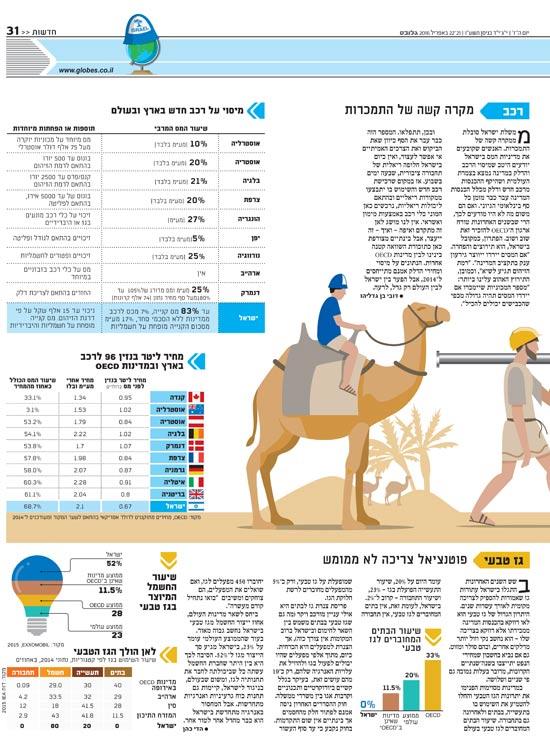 ישראל מול העולם