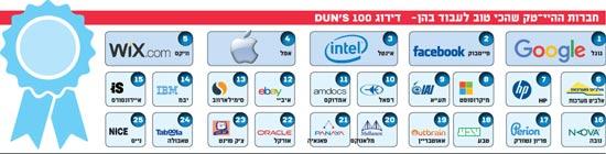 חברות ההיי-טק שהכי טוב לעבוד בהן - דירוג DUN'S 100