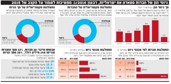 גיוסי הון של חברות סטארט אפ ישראליות