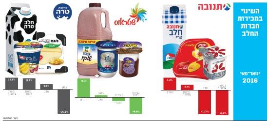 נתחי השוק של חברות חלב