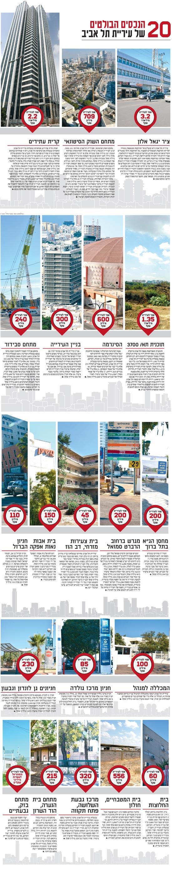 20 הנכסים הבולטים של עיריית תל אביב