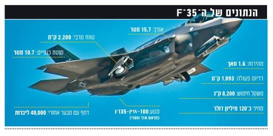 הנתונים של ה-35-F