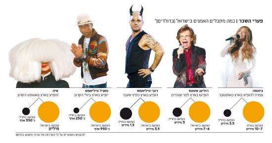פערי השכר כמה מקבלים האמנים בישראל (בדולרים)