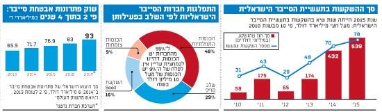 סך ההשקעות בתעשיית הסייבר הישראלית