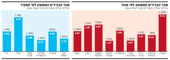 השכר הממוצע לפי מגזר