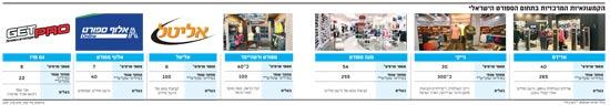 הקמעוניות המרכזיות בתחום הספורט הישראלי