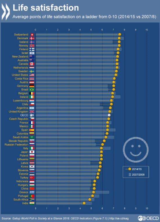 נתוני ה- OECD