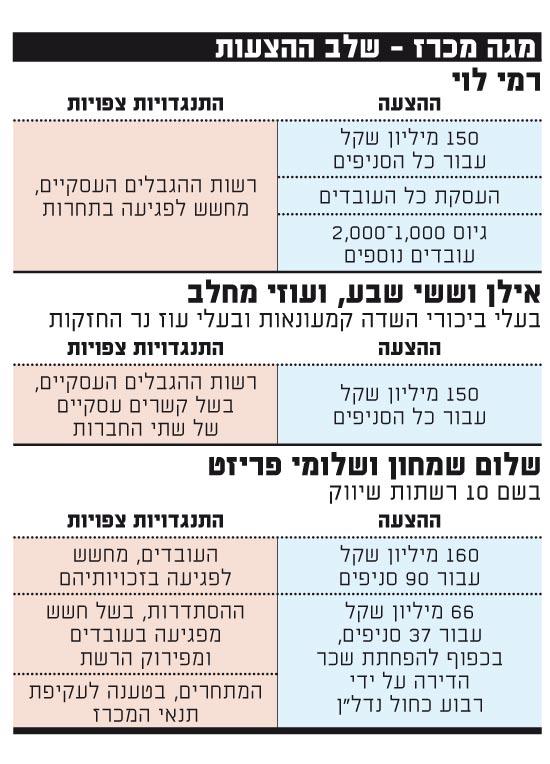 מגה מרכז - שלב ההצעות