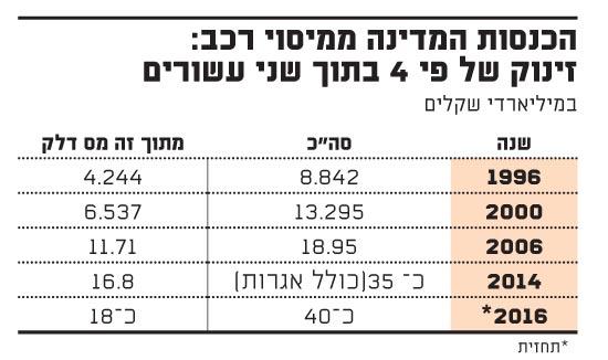 הכנסות המדינה ממיסוי רכב.29.8.16