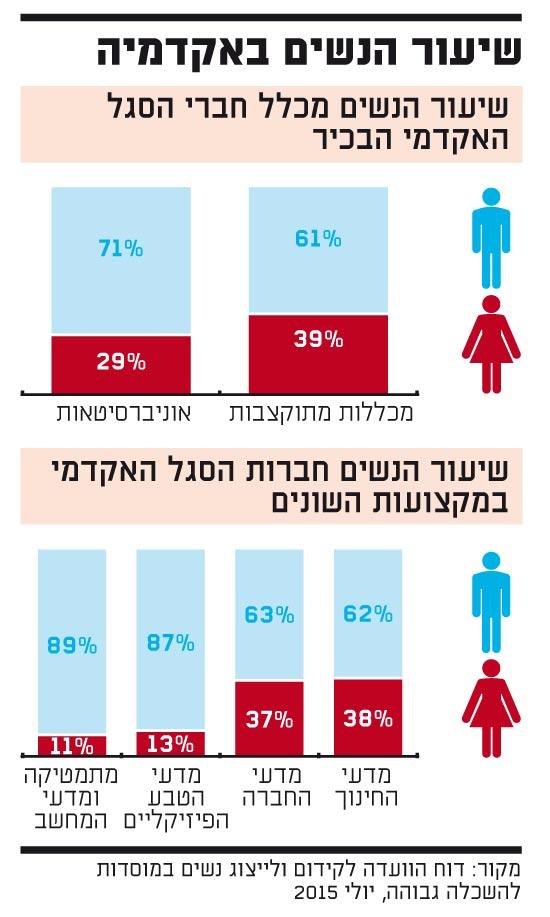 שיעור הנשים באקדמיה