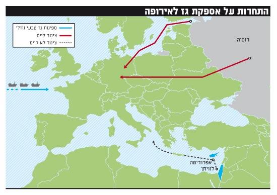 התחרות על אספקת גז לאירופה