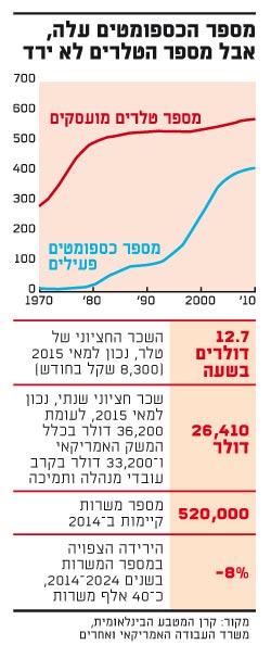 מספר הכספומטים עלה אבל מספר הטלרים לא ירד