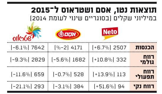 תוצאות נטו, אסם ושטראוס ל-2015