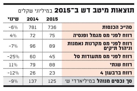 תוצאות מיטב דש ב-2015 במיליוני שקלים