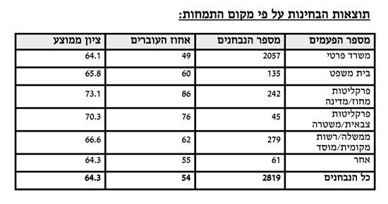 תוצאות בחינות לשכת עורכי הדין מאי 2016