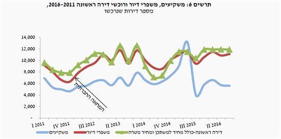משקיעים, משפרים, רוכשים 2011-2016