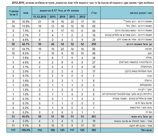 תמותת ילדים בתאונות ב-2016