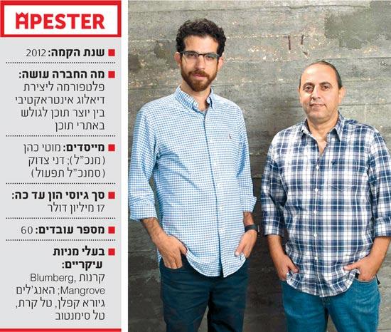 מייסדי Apester / צילום: אייל גזיאל