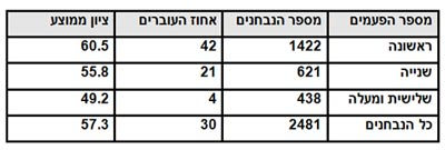 תוצאות הבחינות לפי מספר הפעמים שנבחנים ניגשו לבחינה