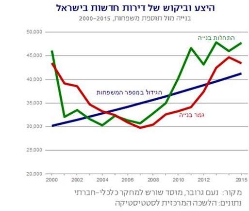 היצע וביקוש של דירות חדשות בישראל