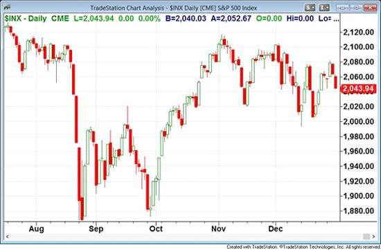 השקעות פיננסיות / קרדיט: TradeStation Group, Inc
